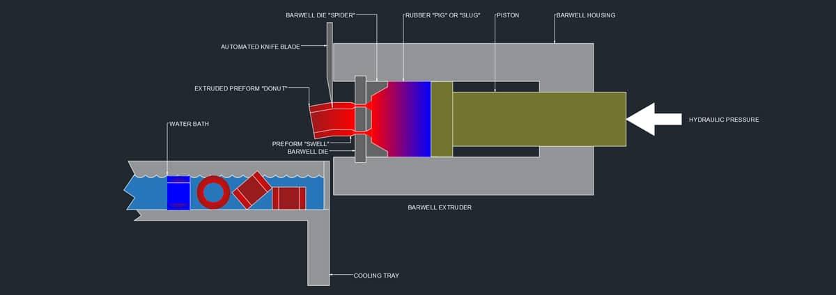 Barwell Extruder Diagram