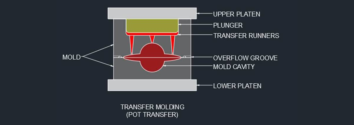 Transfer Molding Diagram